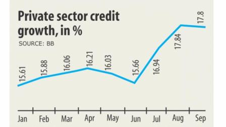Private sector credit demand optimistic
