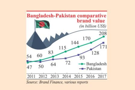 nation branding branding bangladesh to turkey As a brand, canada certainly tops the nation charts, yet its performance measured in terms of visitor arrivals and expenditures is in the doldrums and continues to fall problematic is the fact that too few communities know how to tackle the contradictory mix of resilience and fragility.