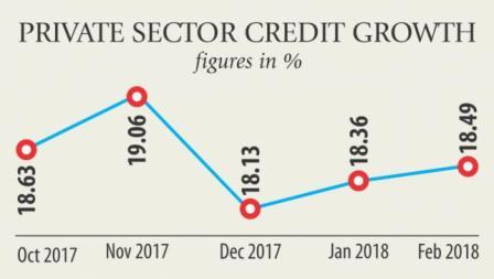 Private sector credit growth continues to rise