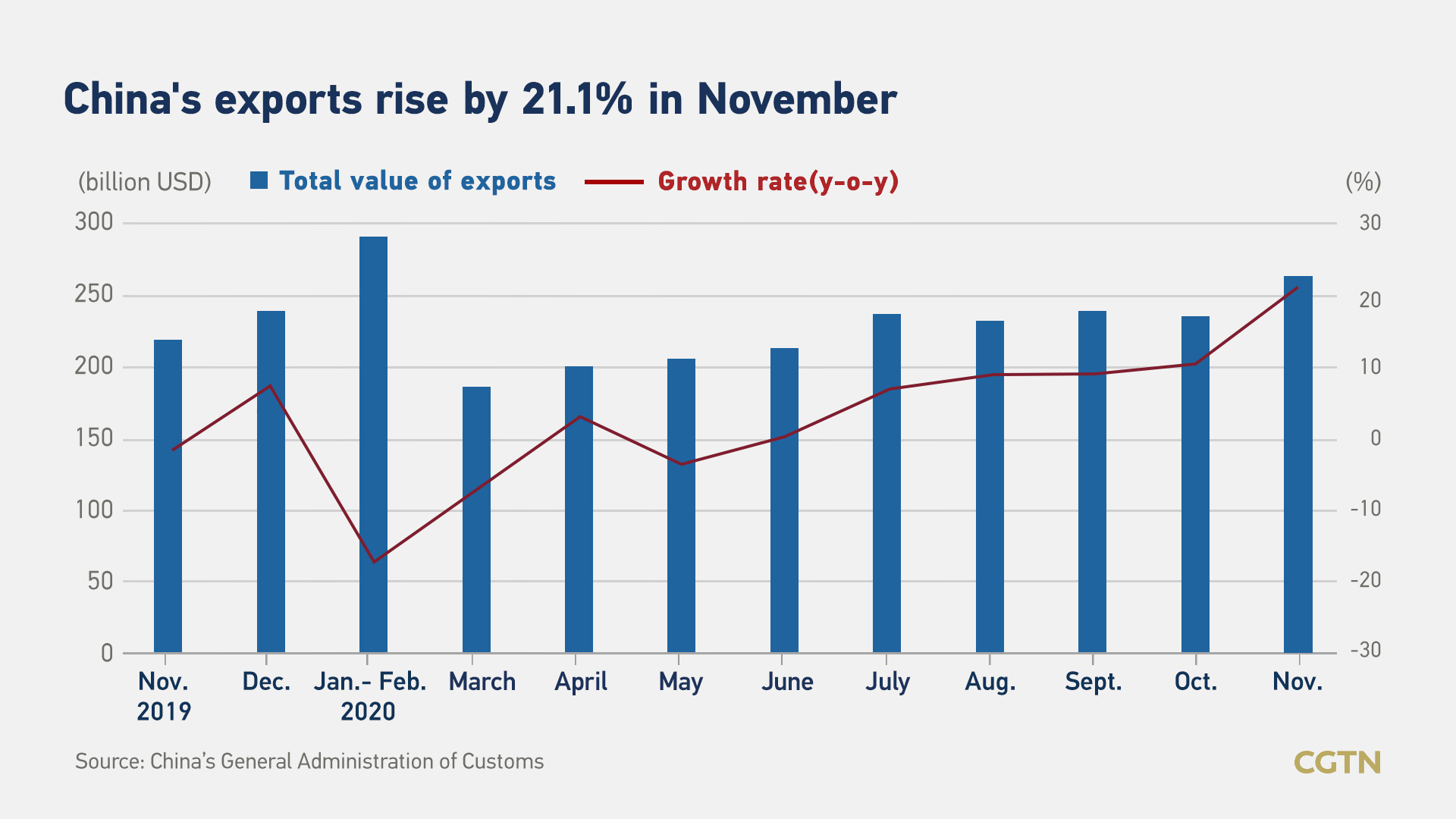 China's Economy turns out, a record in export